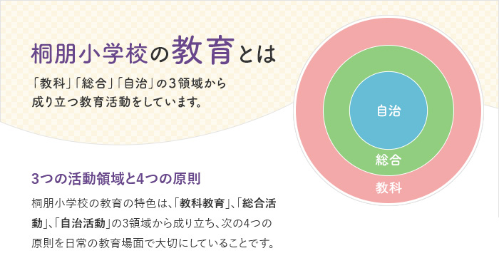 桐朋小学校の教育背景