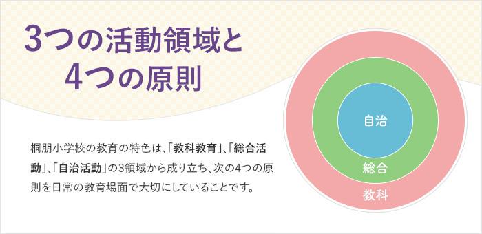 3つの活動領域と4つの原則